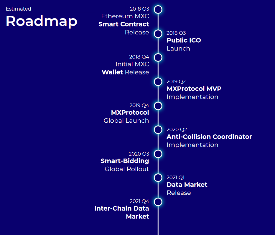 RoadMap MXC https://www.mxc.org/hubfs/WP/MXC_economic_whitepaper.pdf (18.10.2018)